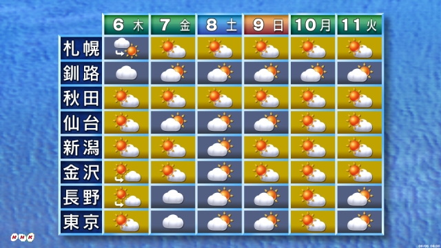 Weather forecast for the rainy season courtesy of NHK.  Can you guess what`s missing?
